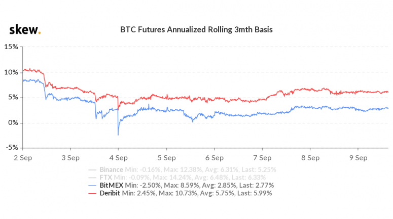 skew_btc_futures_annualized_rolling_3mth_basis-2