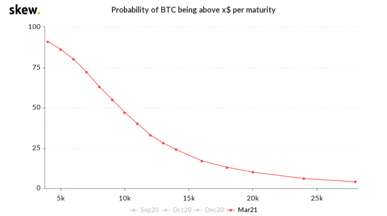 skew_probability_of_btc_being_above_x_per_maturity-4