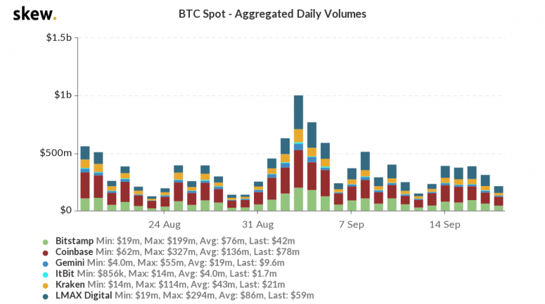 skew_btc_spot__aggregated_daily_volumes-39