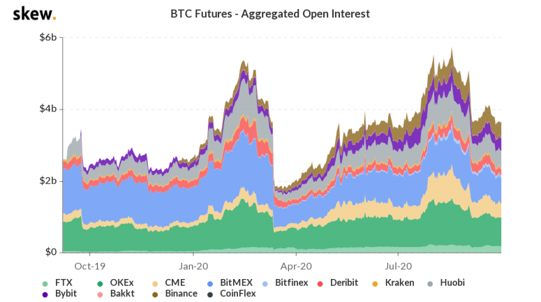 skew_btc_futures__aggregated_open_interest-16