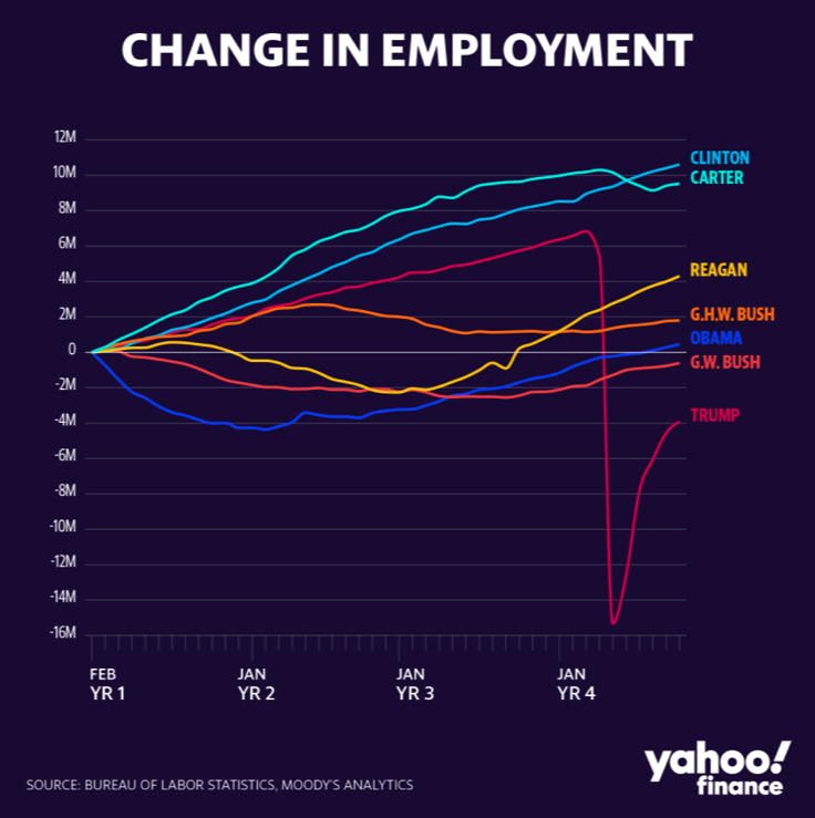 yahoo-president-jobs-report